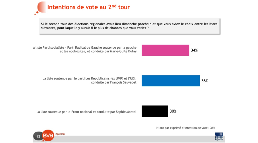 regionales-sondage-261015